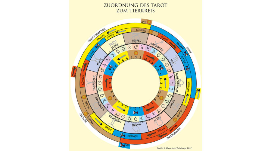 Die Zuordnung des Tarot zum Tierkreis